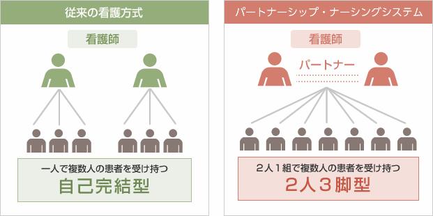 九州大学病院看護部|看護方式